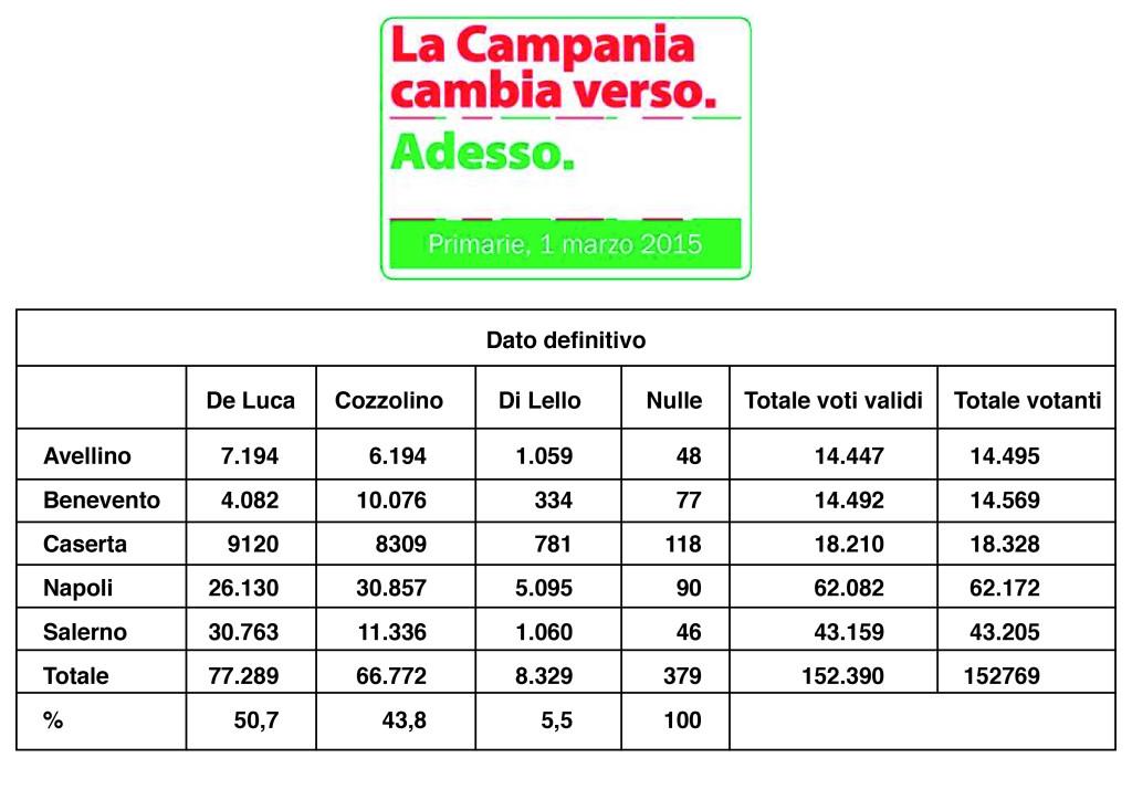 Primarie Campania: 30.763 voti dal Salernitano